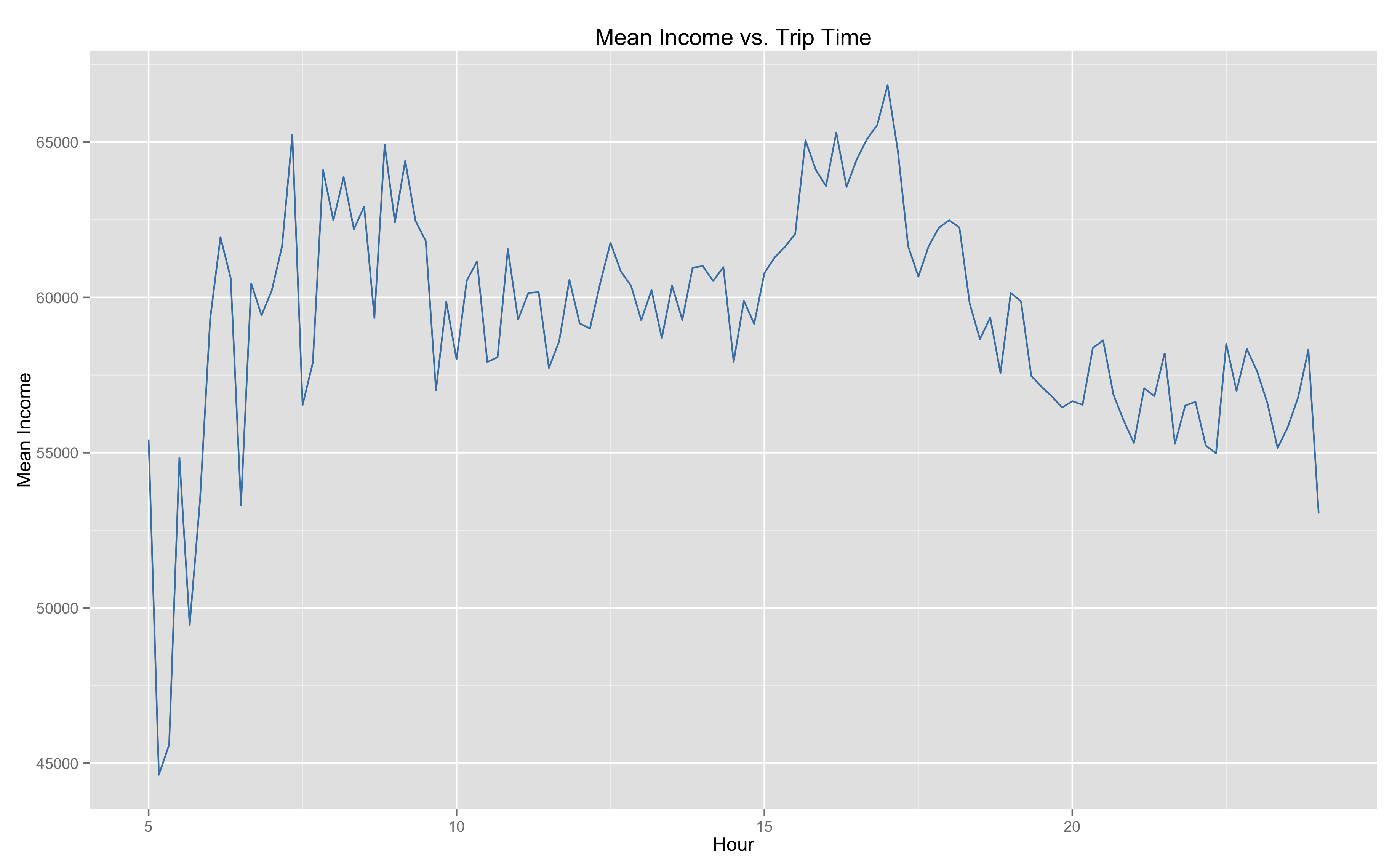 time_vs_income
